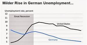 CONVERSABLE ECONOMIST: How Did Germany Limit Unemployment ...