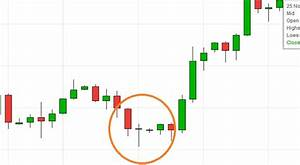 21 easy Candlestick patterns ( and what they mean ...