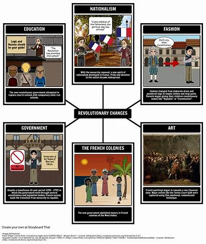 Revolution French Change Changes Summary Did Political