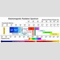 Electromagnetic Radiation And Radio Waves