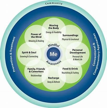 Health Whole Va Circle System Wheel Healthcare