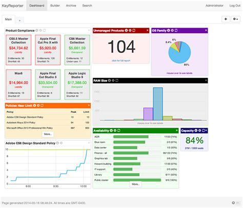 dashboards  reporting sassafras software
