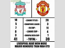Comparison of Liverpool vs Manchester United in terms of