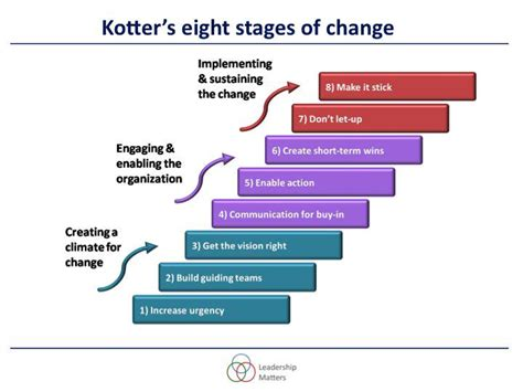 Kotter Definition Of Leadership by Andy Buck On Twitter Quot Model Of The Week Kotter On Change