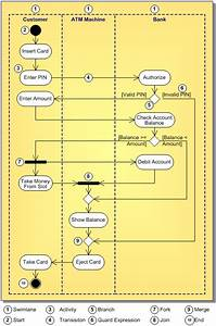 B U1ea3n V U1ebd Ho U1ea1t  U0111 U1ed9ng - Activity Diagram