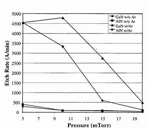 Etch Rates Of Gan And Aln As A Function Of Pressure