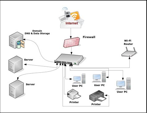 Network Server Diagram Icon by Free Network Diagram Tools Lakkireddymadhu