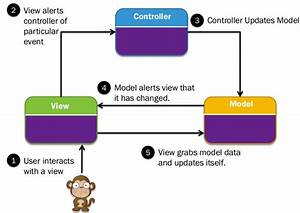 Mvc Tutorial For Beginners  What Is  Architecture  U0026 Example