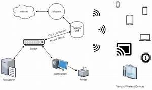 Wired Switch No Longer Working W   Google Wifi   Googlewifi