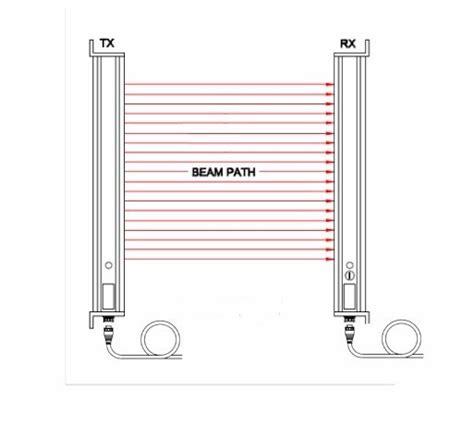 smartscan safety light curtain t4hd series 30 mm