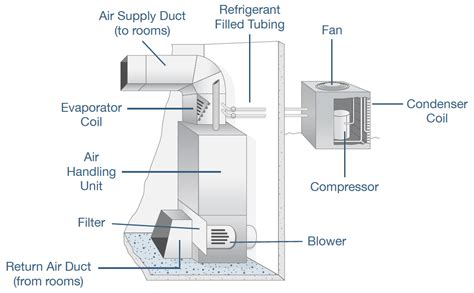 hvac diagram standard heating air conditioning