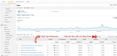 How To Validate That Your Blog Is On Topic Augurian