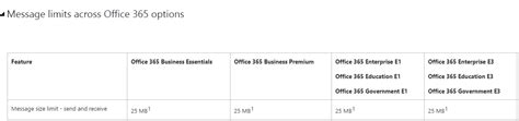 Office 365 Mail Attachment Size Limit by Configuring Max Email Message Size Limits For Office 365