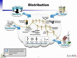 NIST Smart Grid Conceptual Model - ppt download