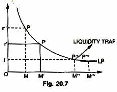 Implications of Liquidity Preference Theory (5 Implications)