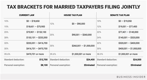 How 2018 Tax Brackets Could Change Under Trump Tax Plan
