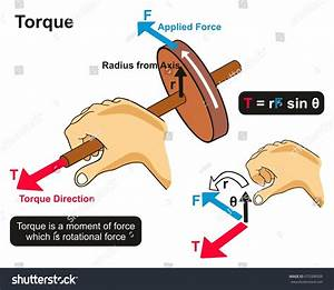 Torque Example Physics Lesson Infographic Diagram Stock