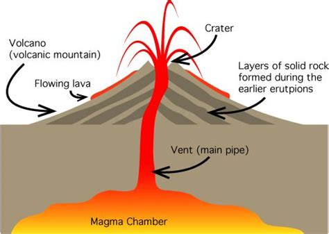 there are three parts of a volcano the magma chamber