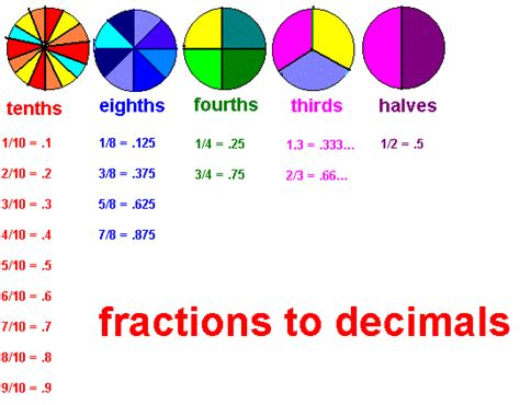 how do you turn decimals into fractions fractions to decimals