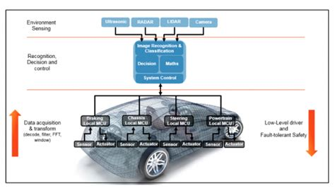 Electronic Control System Partitioning In The Autonomous
