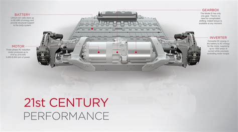 Tesla Model S Drive Unit Replacement By The Numbers