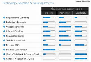 software selection criteria template - agile it vendor selection cures organizational anxiety