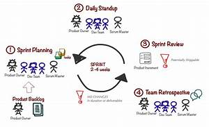 Project Management Sprints  U2013 The Complete Guide