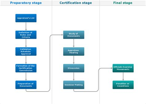 Flow Chart Online Flow Chart For Hr Department Haccp Raw Meat How To Create Flowchart In Word Document On History Of Internet Drop Down Excel Download Recruitment Simple Html
