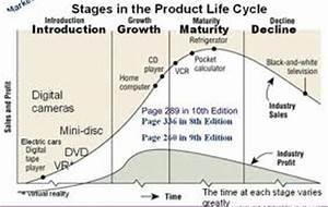 kfc product life cycle