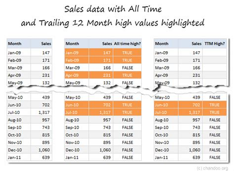 Trailing 12 Month Chart Excel Template by Simple Excel Formula To Calculate All Time High Trailing