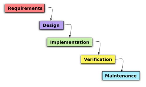 object oriented analysis  design wikipedia
