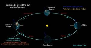 Earth Orbit Diagram - Pics about space