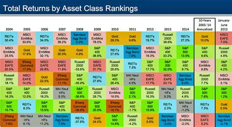 chart  historical returns  asset class