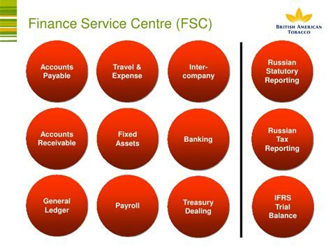 Finance Shared Services Project Lessons Learned
