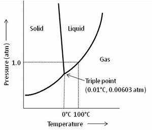 Phase Diagram Showing The Triple Point Of Water At 0 01 U00b0c