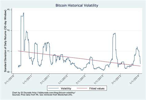 bitcoin volatility       years