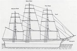Sail Diagram Of A Ship