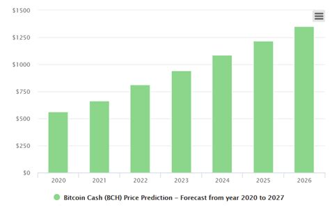No, because the massive gains in bitcoin will not continue indefinitely. bitcoin cash price prediction