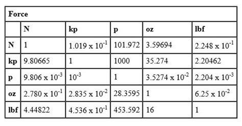 vogel mechanical conversion tables valin