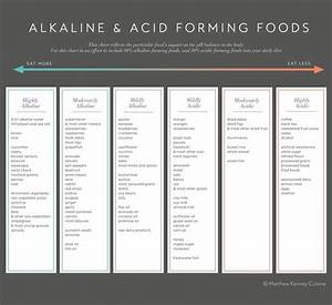 Body Ph Balance Chart Alkaline Acid Chart Free Native