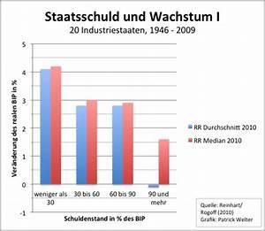 Bip Berechnen : der streit um reinhart rogoff in grafiken fazit das wirtschaftsblog ~ Themetempest.com Abrechnung