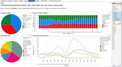tableau dashboard templates tableau vs spotfire business intelligence for the non it guru