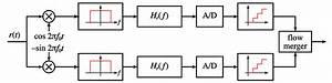 Am Modulation Paper Term