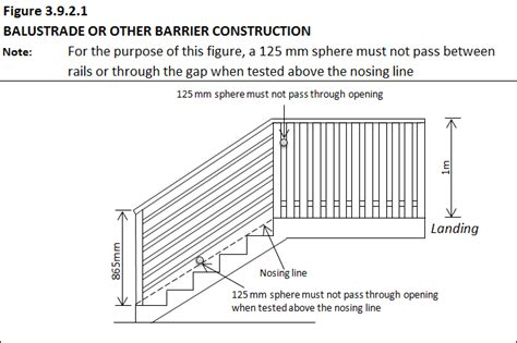 Banister Regulations by Ncc Regulations Oz Stair Pty Ltd