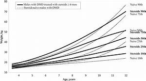 Bmi Chart For All Ages Corticosteroid Treatment And Growth Patterns In Ambulatory