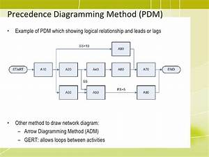 Download Network Precedence Diagram