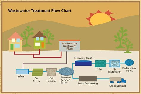 wastewater treatment processbusinessprocess
