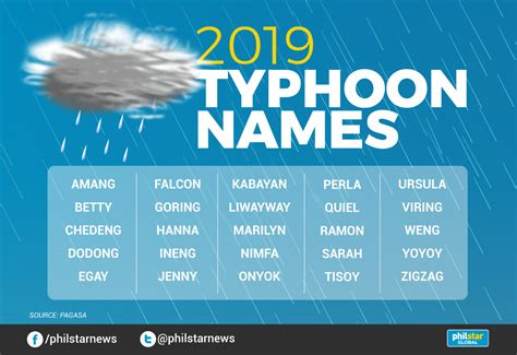 Pagasa Releases 2019 Typhoon Names