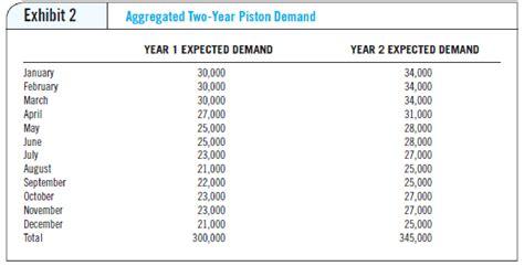 insourcingoutsourcing  flexcon piston decision