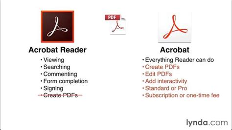 Understanding The Differences Between Adobe Acrobat And